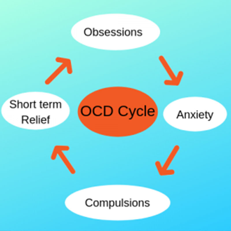 The Obsessive Compulsive Cycle - OCD Cycle